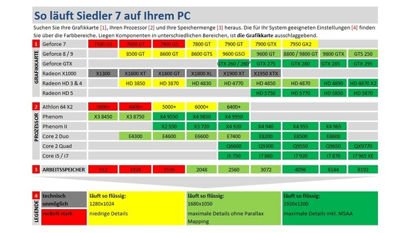 Screenshot zu Die Siedler 7 - Technik-Check: Grafikeinstellungen im Vergleich
