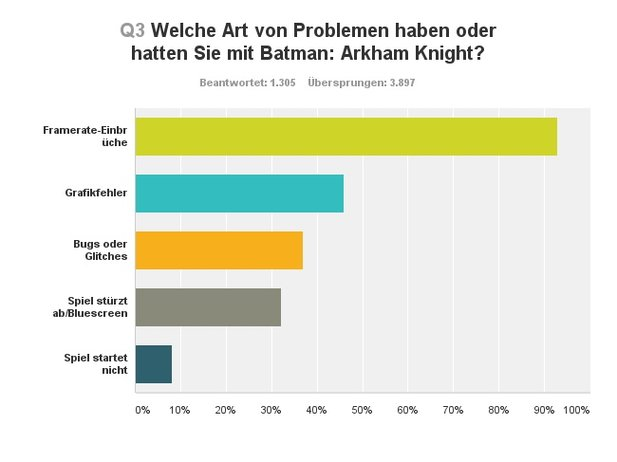 Art der Technik-Probleme