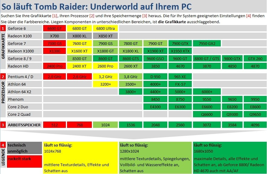Technik-Check: Tomb Raider: Underworld